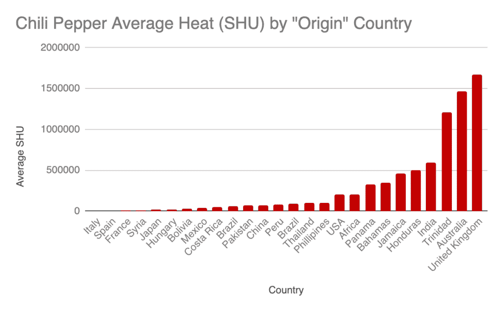 grafico dei paesi con i cibi più piccanti